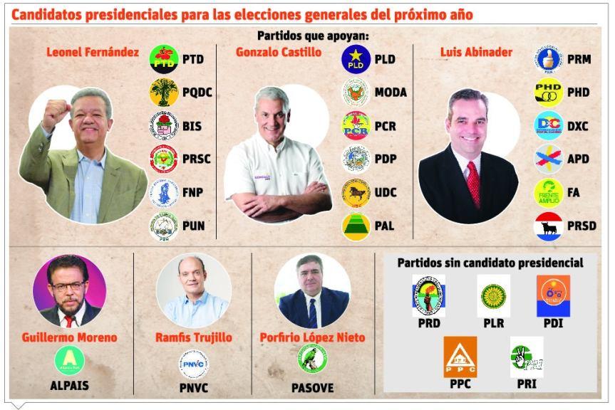 Cinco partidos que no presentaron candidatos en el plazo acordado por laJCE