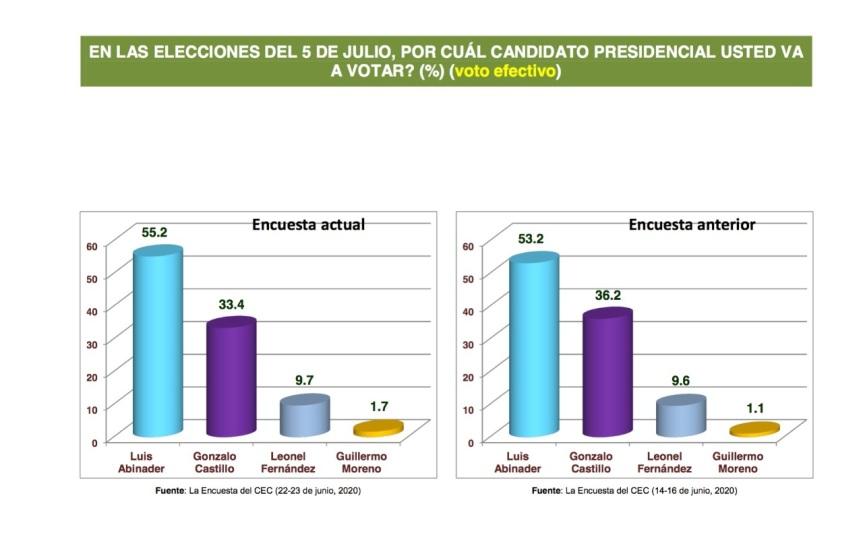 Abinader 55.2 % y Gonzalo 33 %, según Centro Económico delCibao