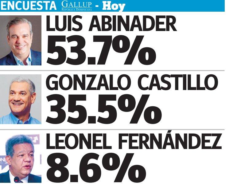 Abinader 53.7%, Gonzalo 35.5% y Leonel 8.6%, encuestaGallup-Hoy