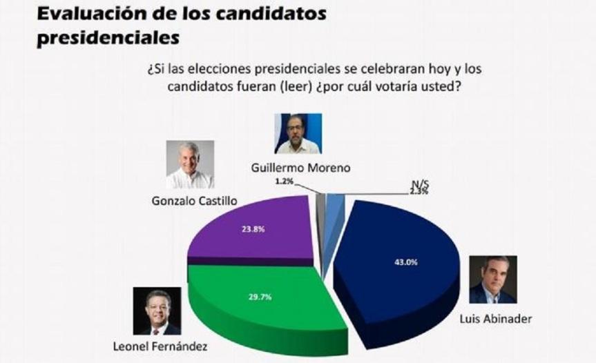 Abinader 43%, Leonel 29.7% y Gonzalo 23.8%, según nueva encuesta deGIDL