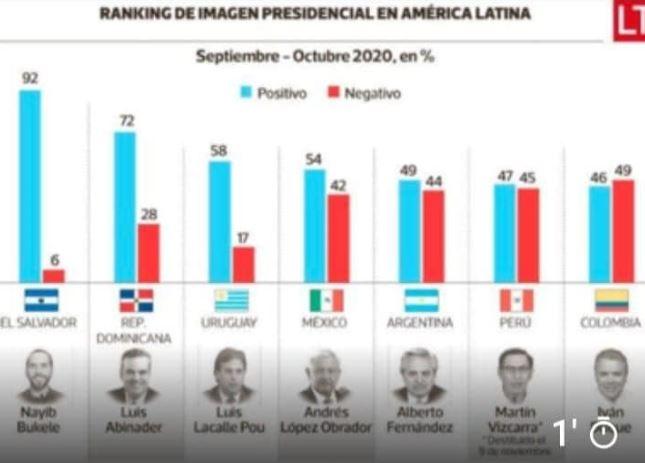 Luis Abinader es el segundo presidente con mayor popularidad enLatinoamérica.