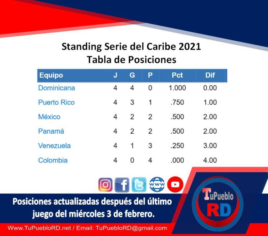Posiciones y standing de la Serie del Caribe2021