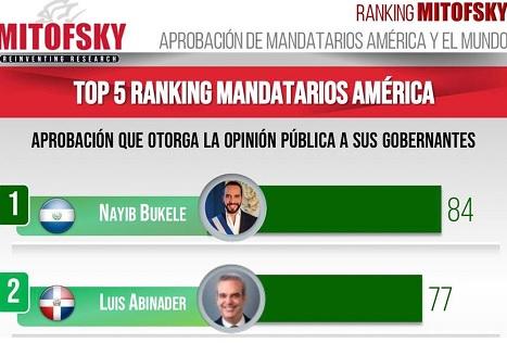 Abinader es segundo presidente mejor valorado de América, segúnencuesta