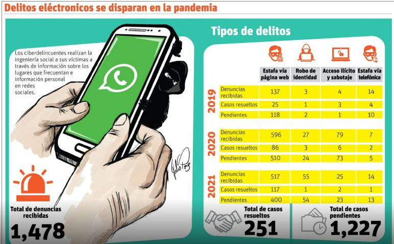 Ola masiva de robo de cuentas de la red WhatsApp se registra en elpaís